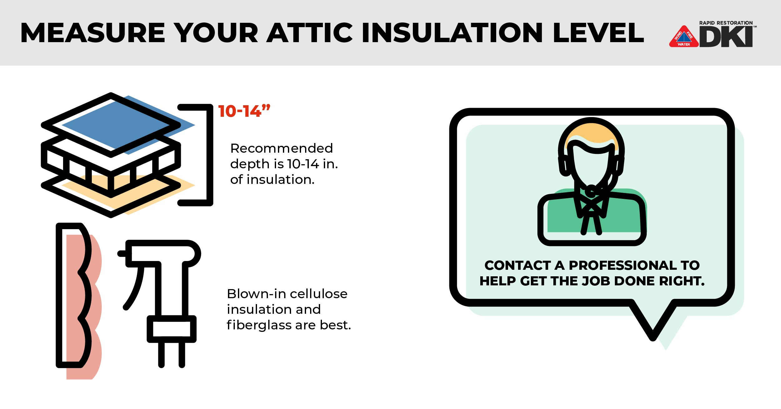 Measure_Insulation_Levels