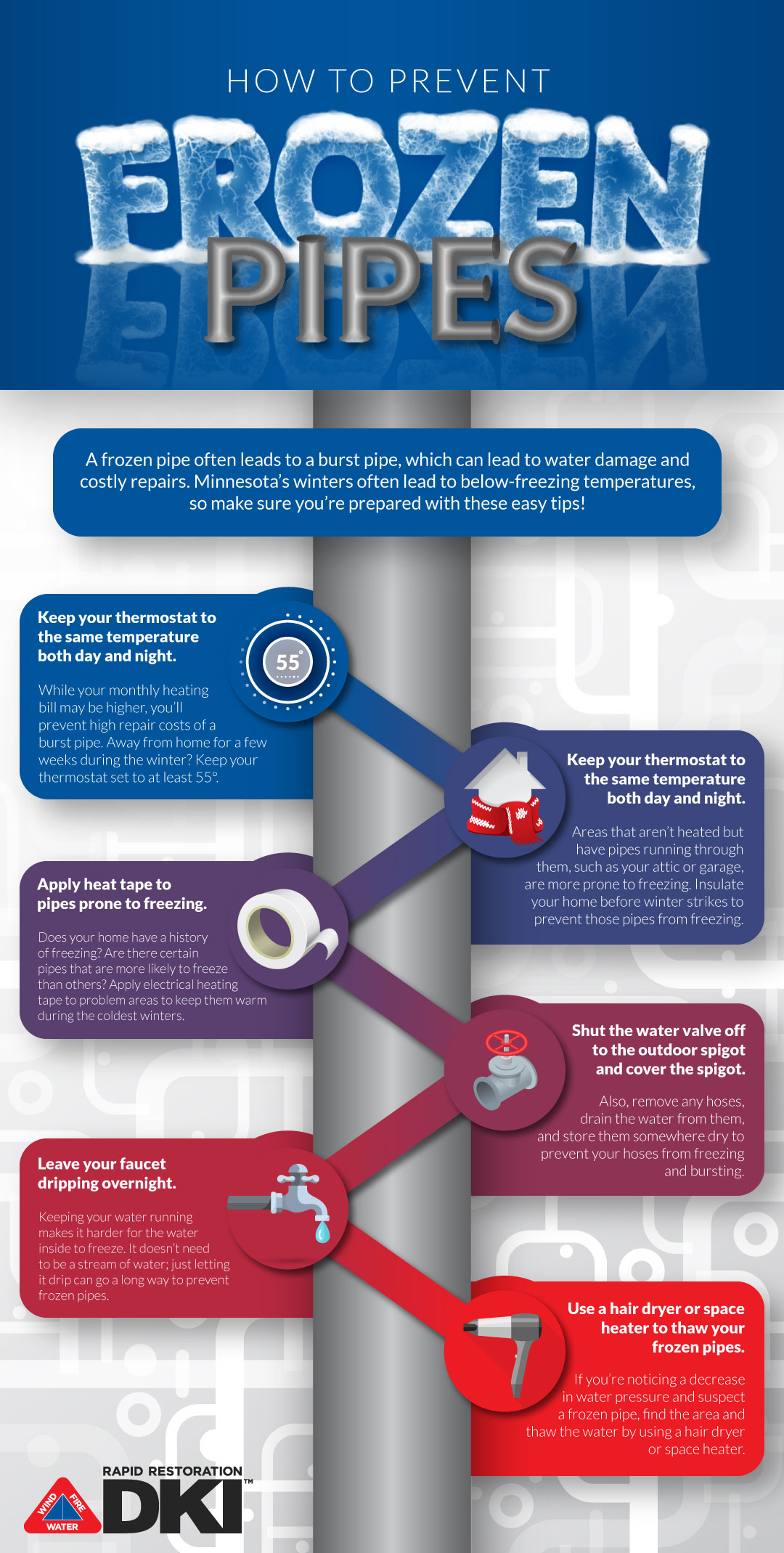An infographic outlining how to prevent frozen pipes.